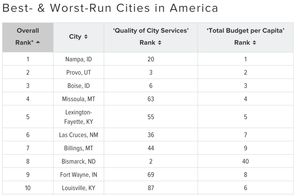 BestWorstcities
